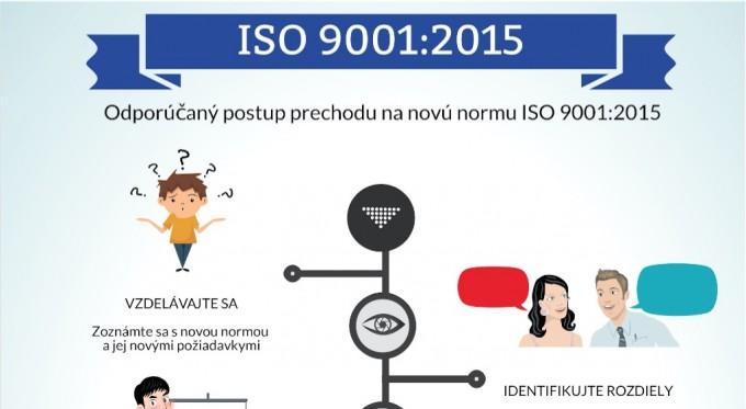 ISO 9001:2015 Ako začať s prechodom?