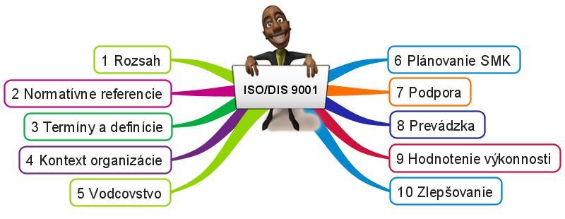 ISO-DIS-9001