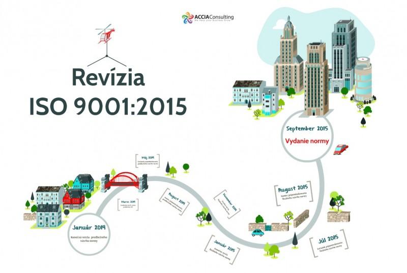 Revízia ISO 9001:2015 HMG