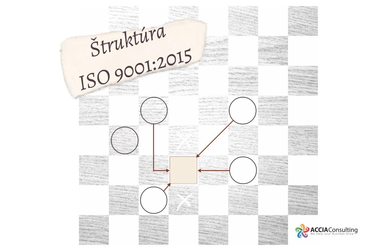Štruktúra ISO 9001:2015