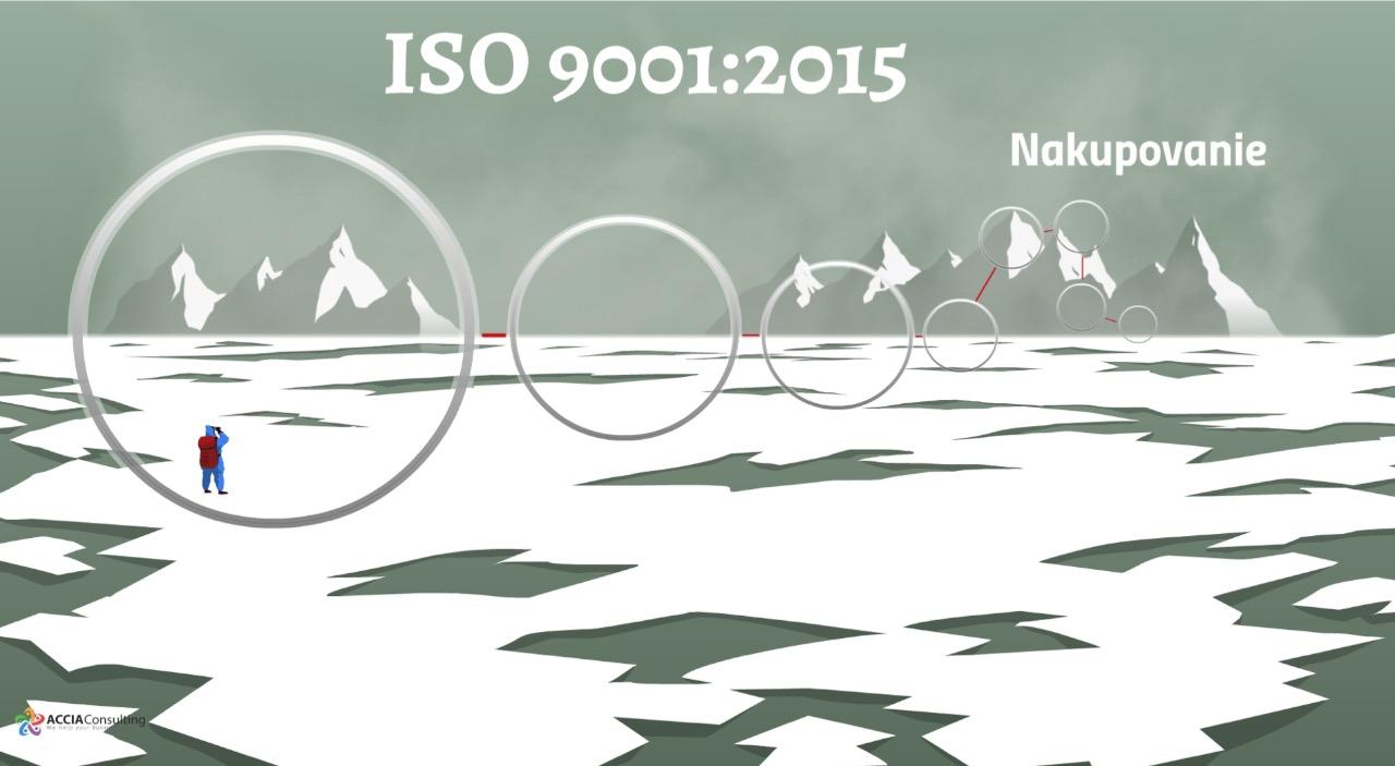 ISO 9001:2015 a procesy nakupovania