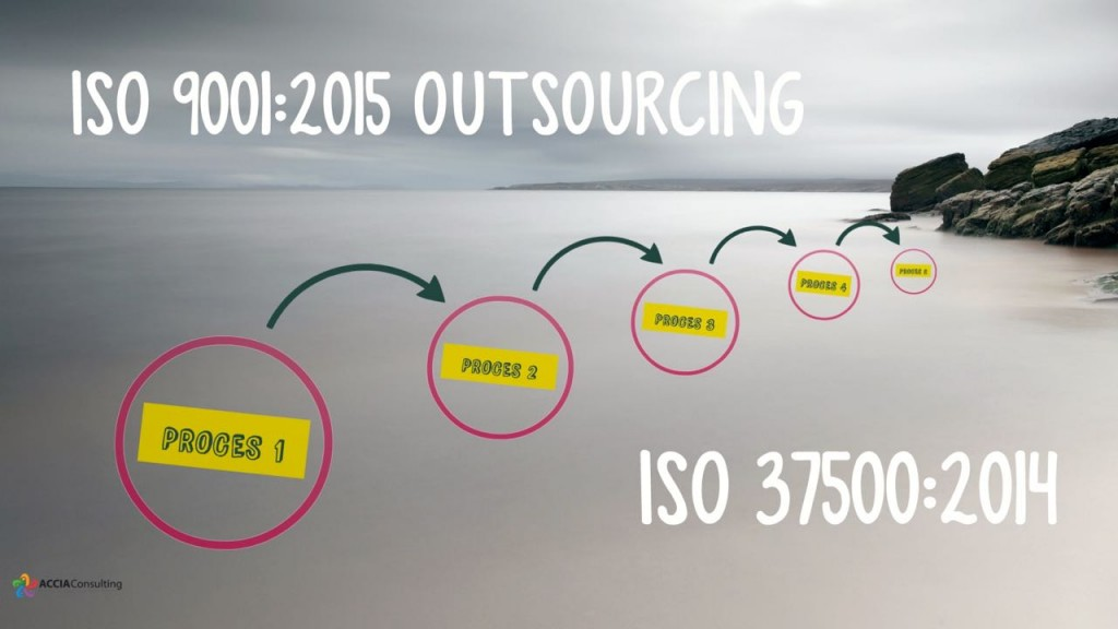 iso-9001-2015-outsourcing