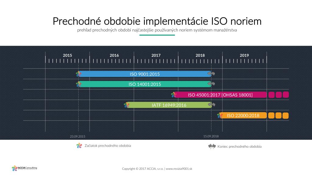 ISO-9001-2015-Prechodne-obdobie
